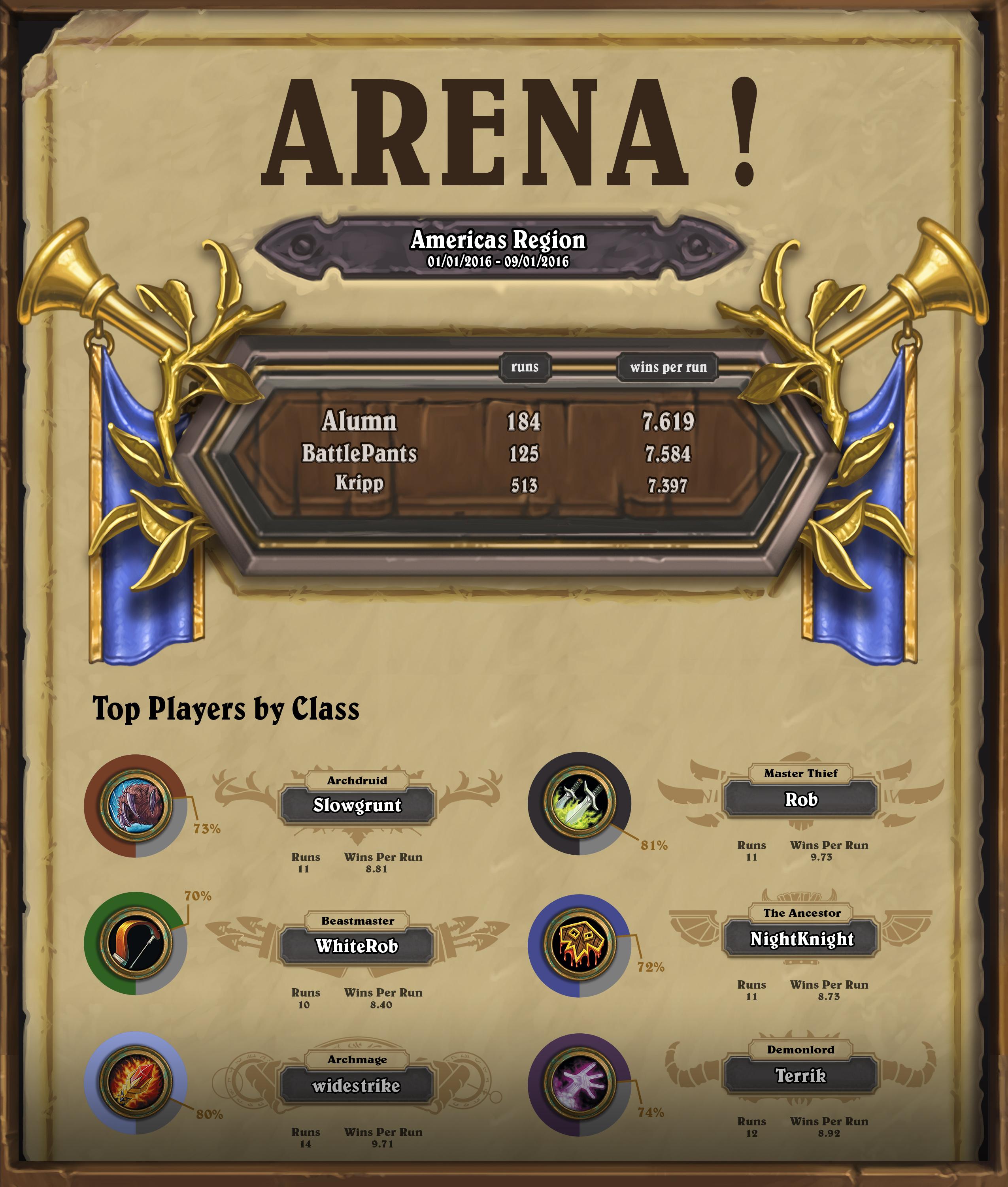 Infographie d'arène dans Hearthstone
