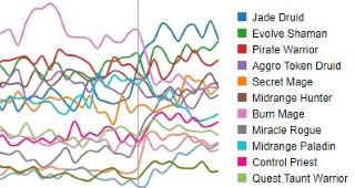 Le Druide Jade est le deck le plus populaire