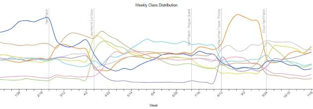 Distribution des classes depuis le début de l