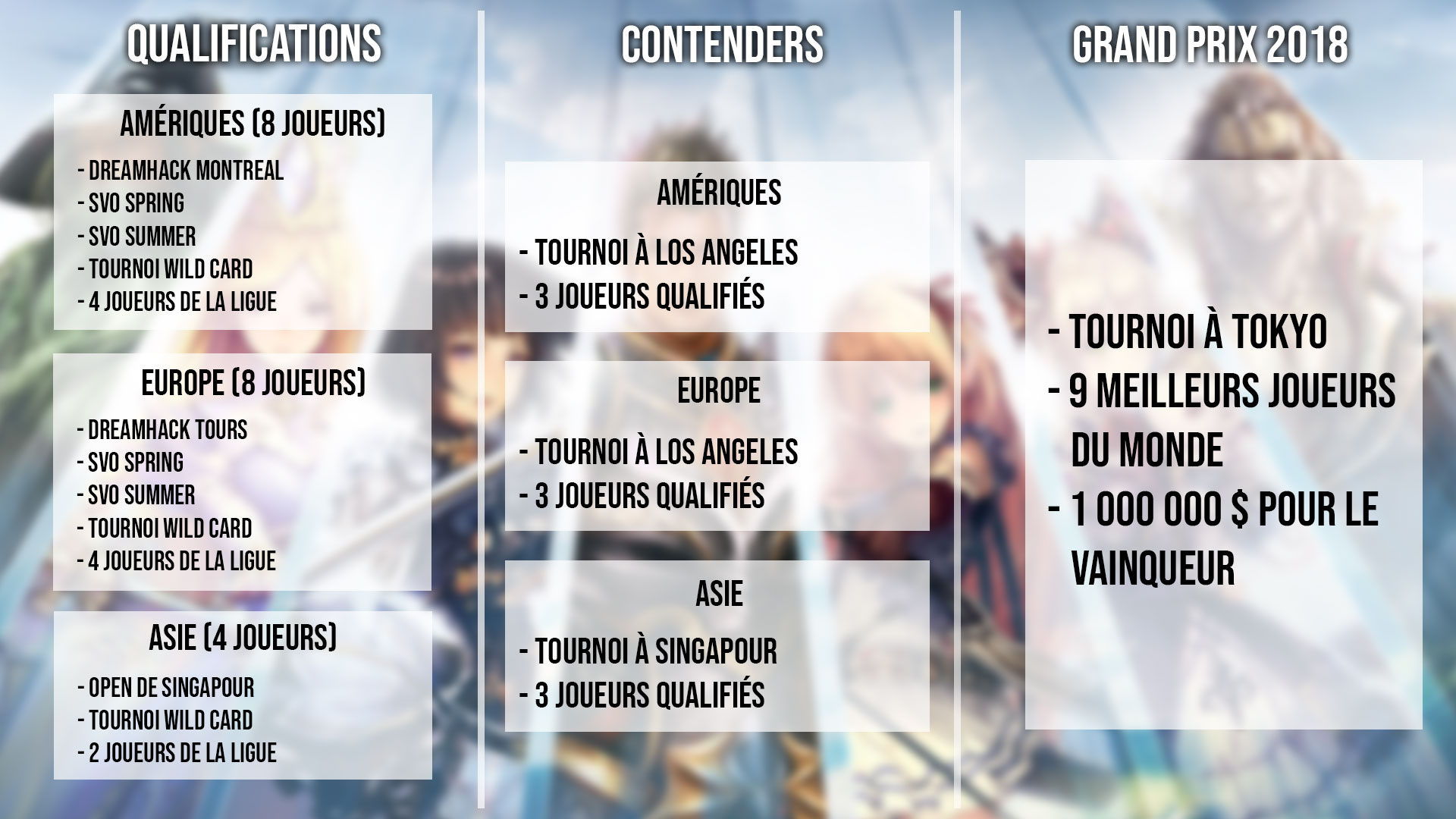 Qualifications pour le championnat du monde Shadowverse.