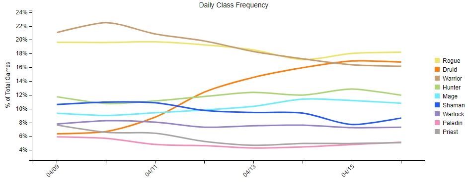 Voleur, Druide et Guerrier sont les classes les plus populaires