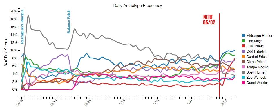 Le Chasseur Midrange et le Mage Tempo Impair sont les archétypes les plus populaires