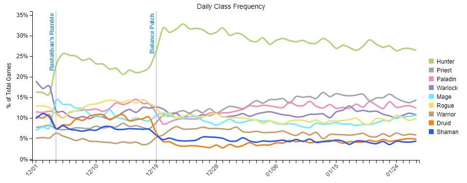 Le Chasseur continue à dominer les autres classes avec entre 25 et 30% de présence
