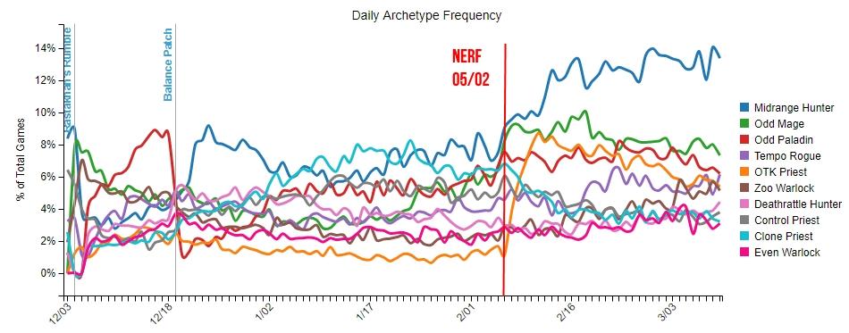 Le Chasseur Midrange domine totalement les autres archétypes en terme de popularité