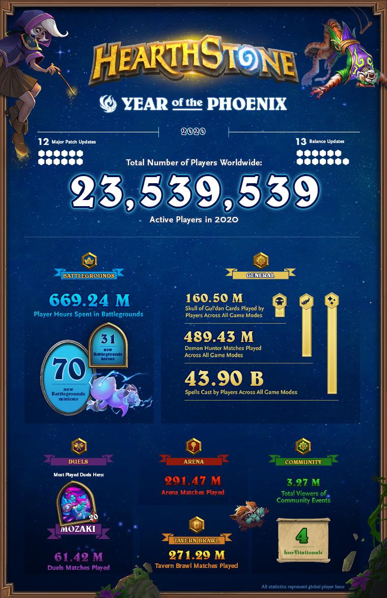 Infographie de l'année du Phénix pour Hearthstone