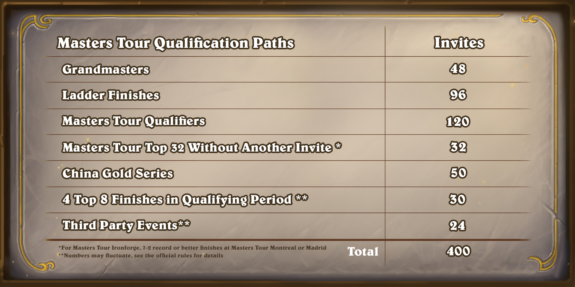 Qualifications des Masters 2021