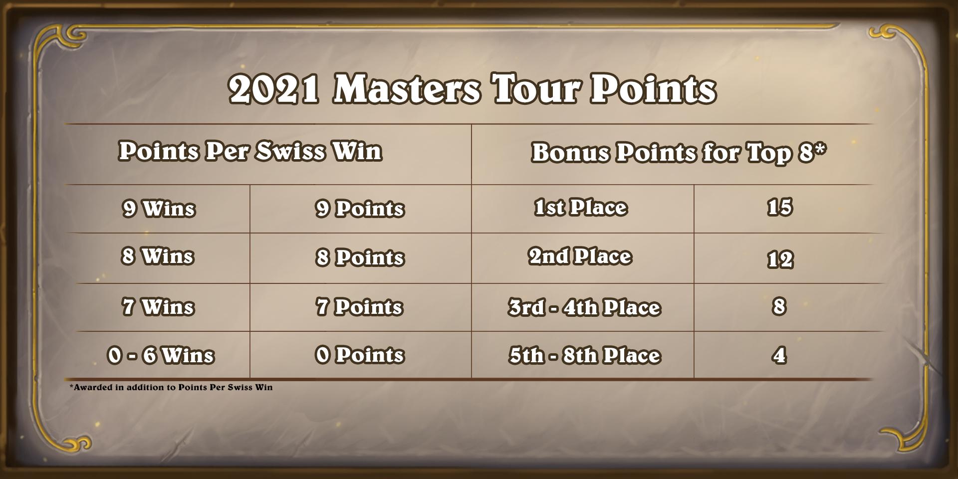 2021 Masters Tour Points